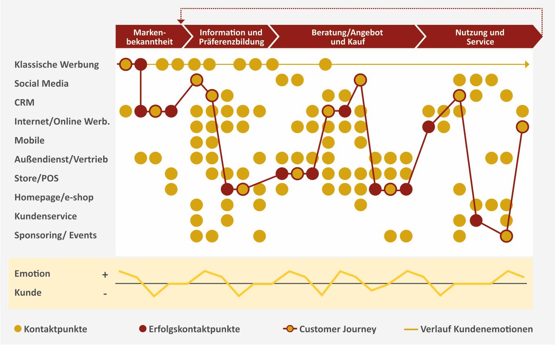 Customer-Journey-und-Markenerlebnis