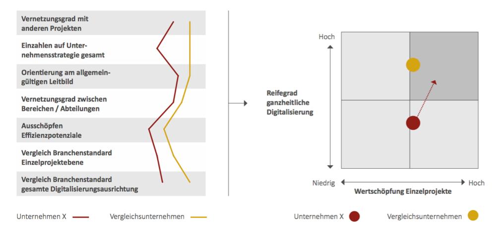 Digital-Check-up-zur-Identifikation-Lücken-in-der-Digitalisierung