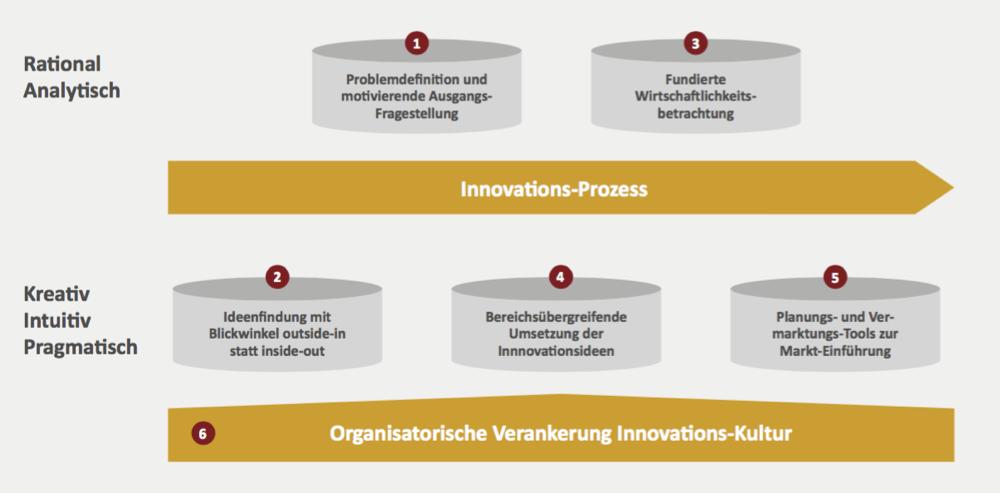 Innovations-Treiber-im-Innovationsmanagement