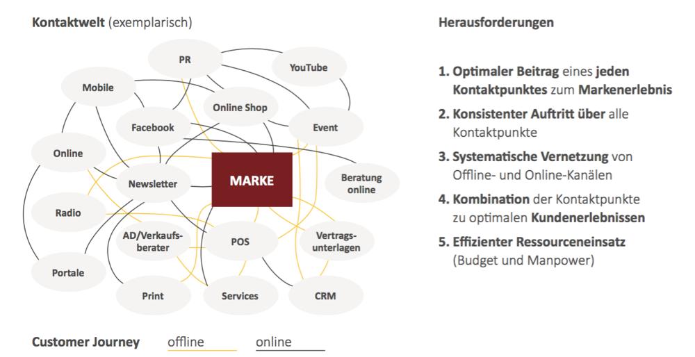 Kontaktpunkte-Landschaft-offline-und-online-Vernetzung