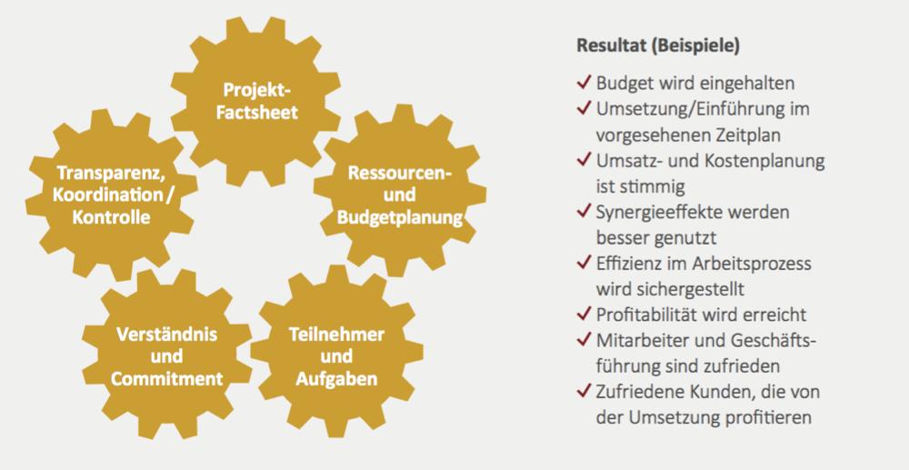 Parameter-für-effizientes-Projektmanagement