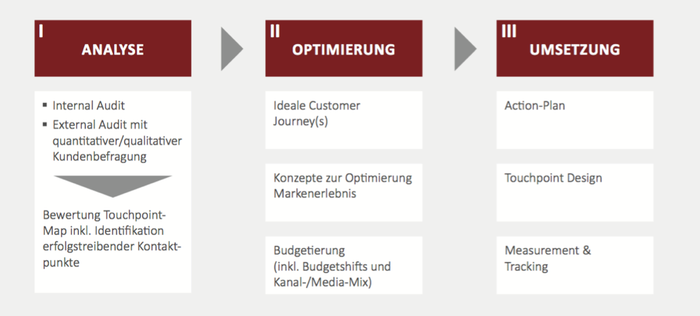 Schritte-zum-optimalen-Customer-Touchpoint-Management