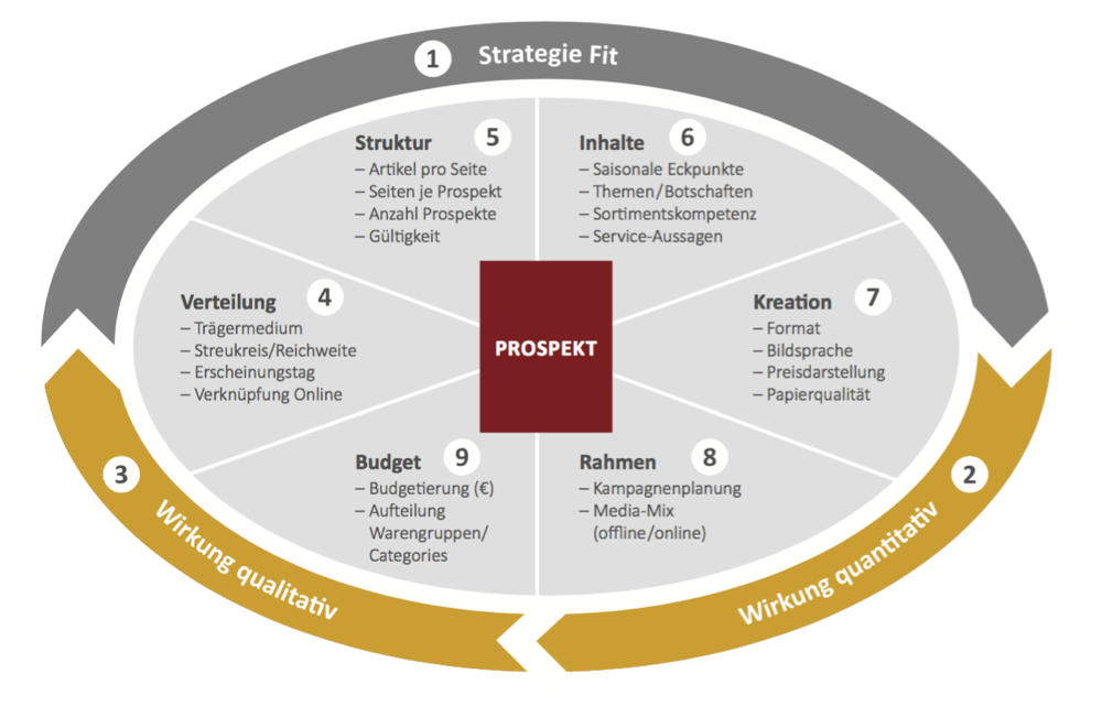 Optimierungsschritte Prospekt-Werbung