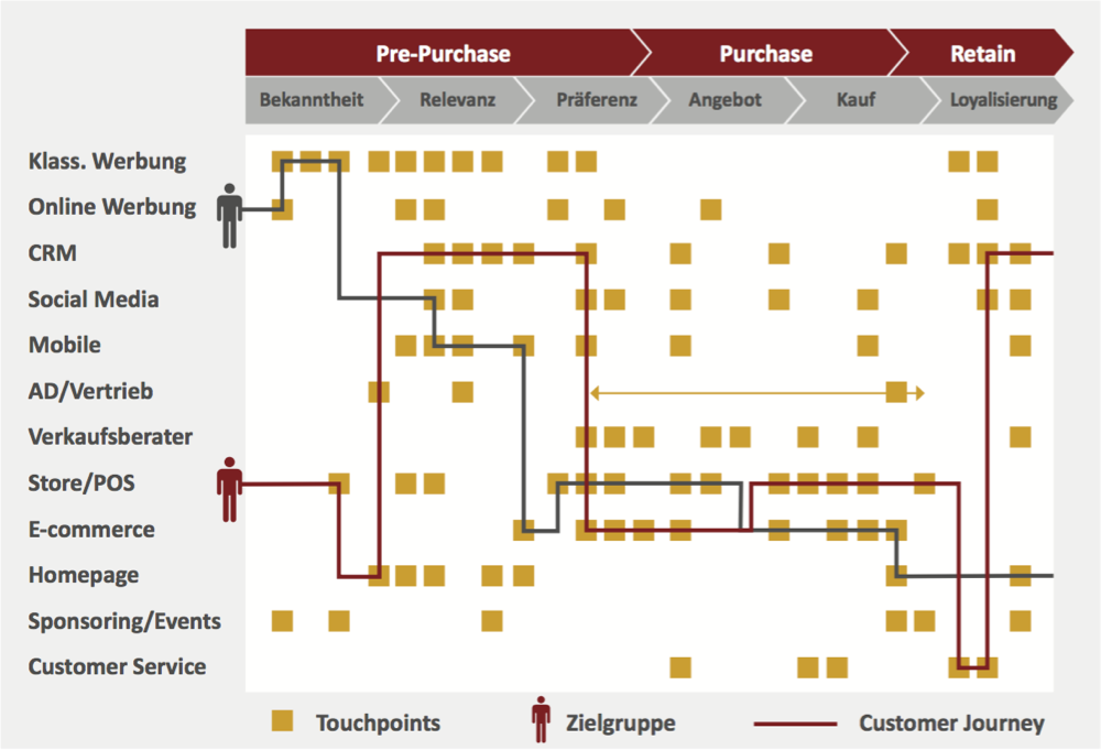 Touchpoint-Map und Customer-Journey
