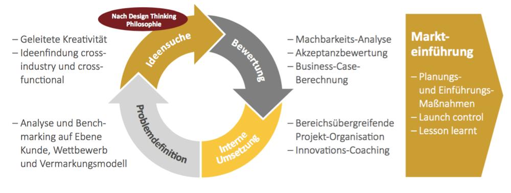 Vorgehen-Innovations-Management