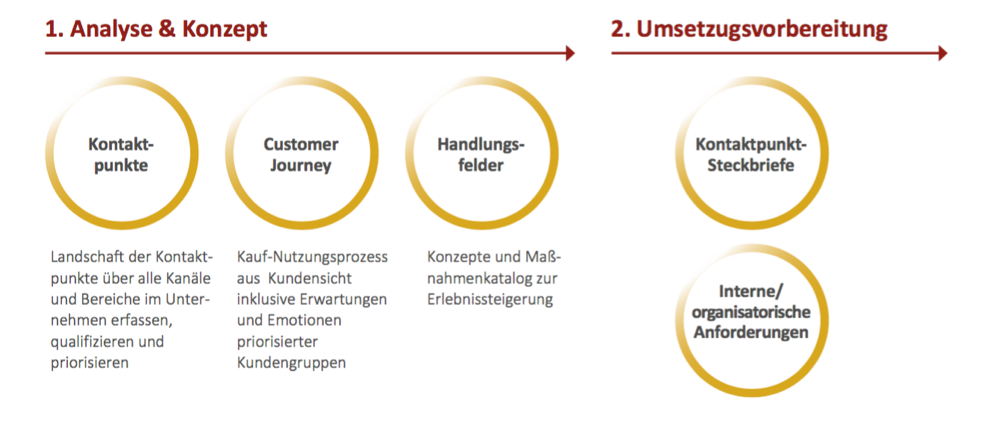 Vorgehen-für-stabile-Kundenbeziehungen