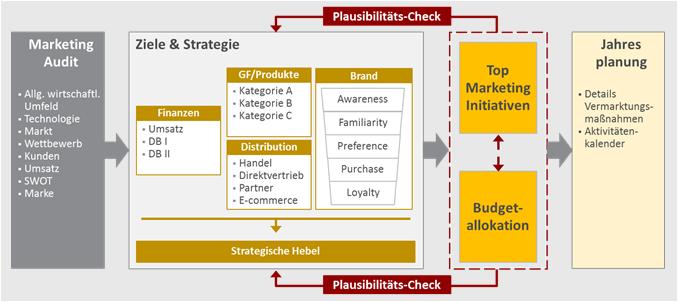 Prozess und Inhalte Marketingplanung