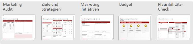 Template geleiteter Ansatz zur Marketingplanung