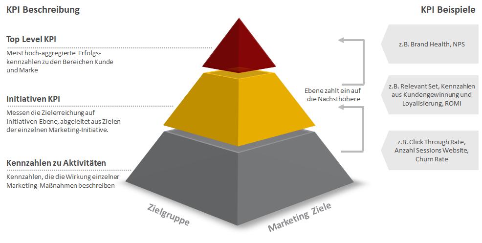 KPI Pyramide