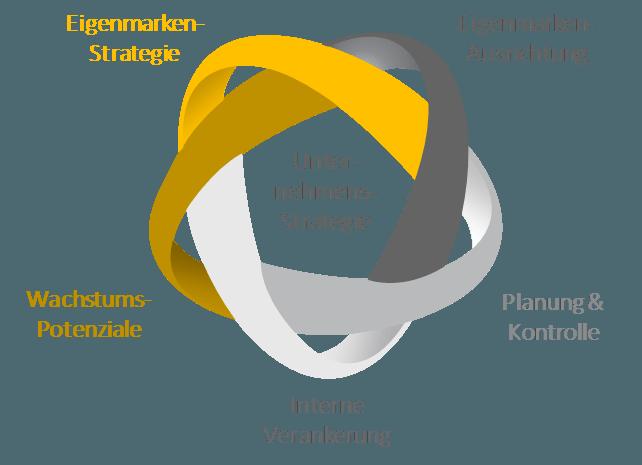 Baustellen Eigenmarken-Management