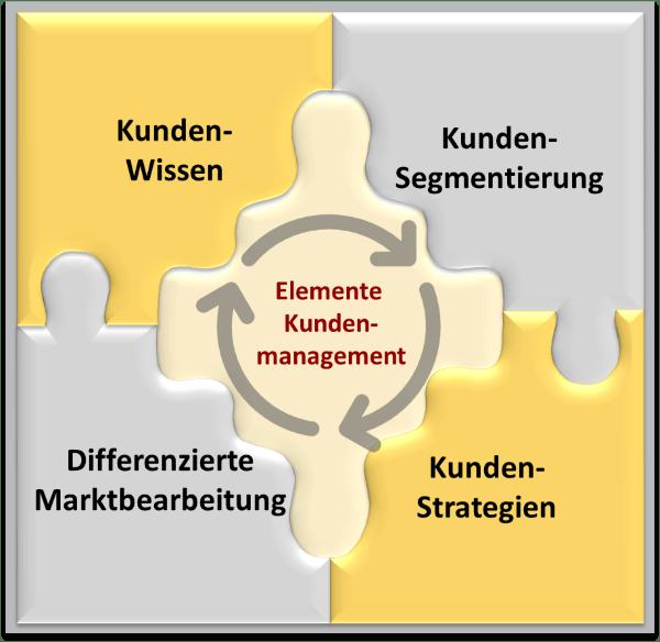 Kernelemente Kundenmanagement