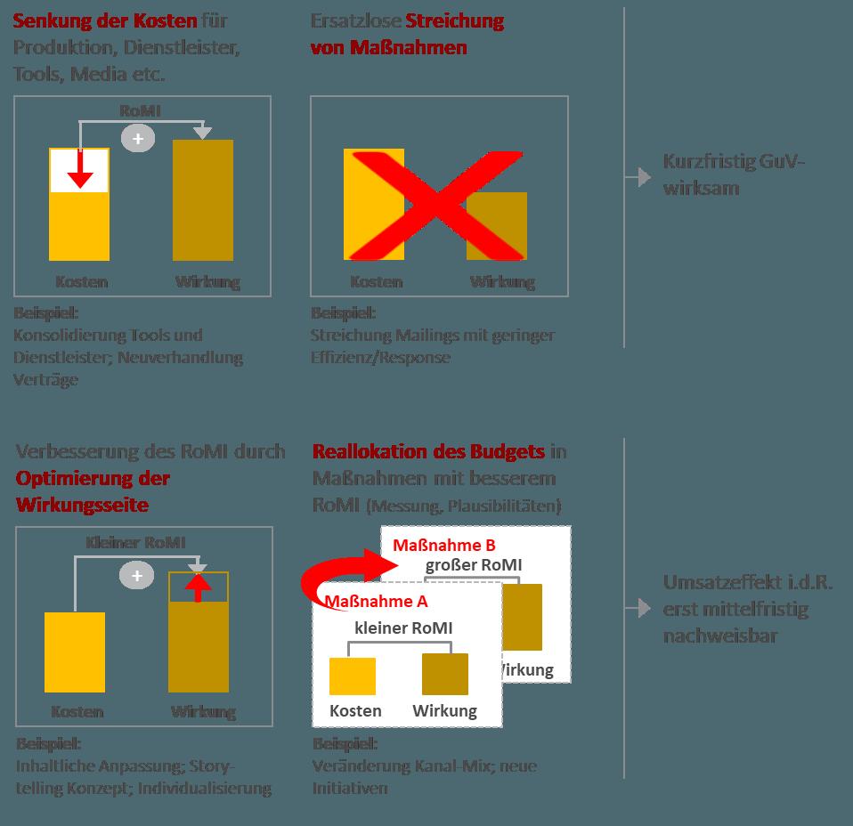 Marketing-Effizienz