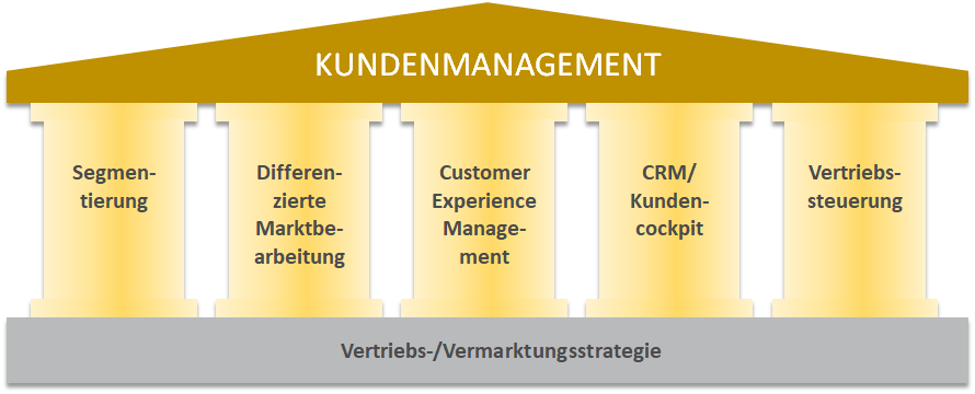 Säulen Kundenmanagement