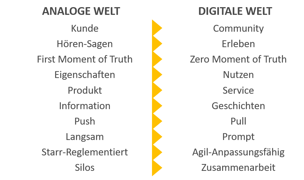 Veränderung digitale Markenfuehrung